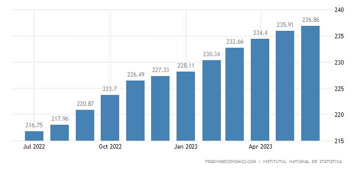 Romania Consumer Price Index (CPI)