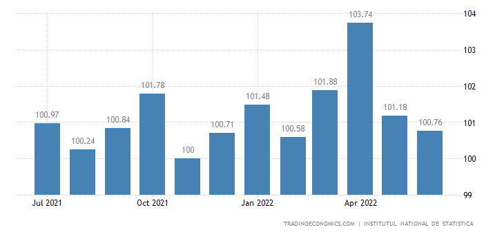 Romania Consumer Price Index (CPI)