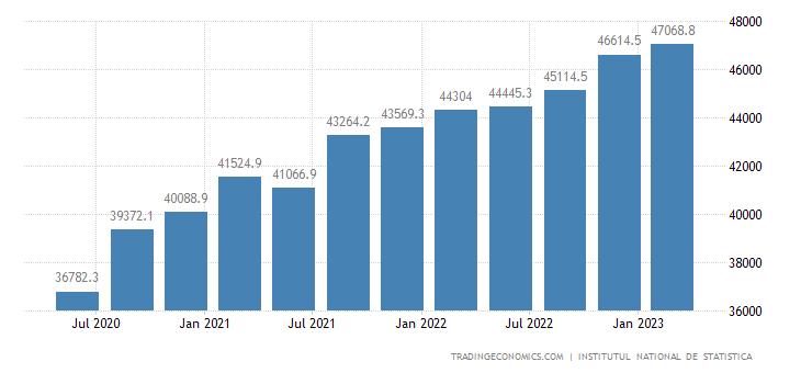 Romania Consumer Spending