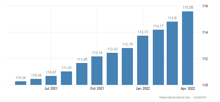 Romania Core Consumer Prices