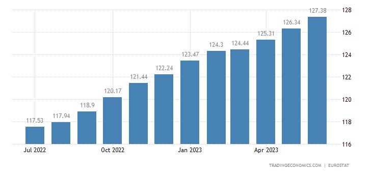 Romania Core Consumer Prices