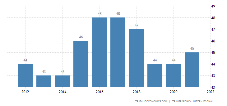 Romania Corruption Index