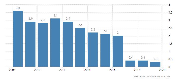 romania cost of business start up procedures percent of gni per capita wb data