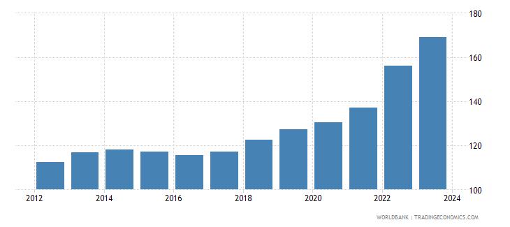 romania cpi price nominal wb data