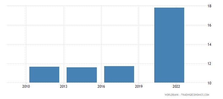 romania credit card percent age 15 wb data