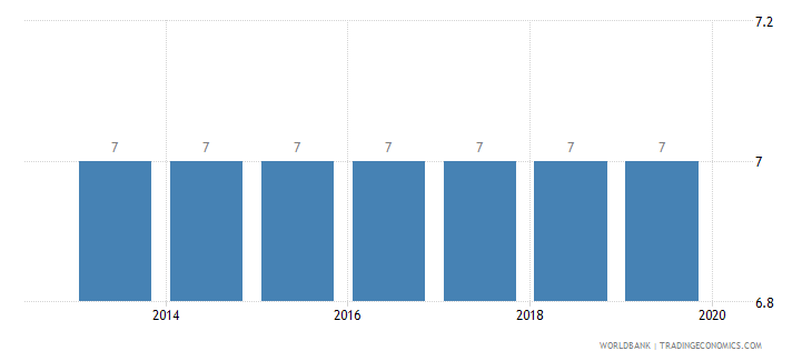 romania credit depth of information index 0 low to 6 high wb data