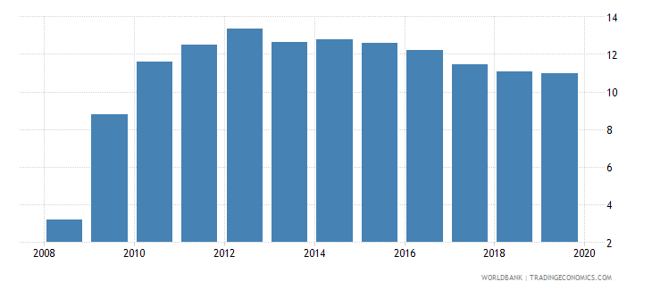 romania credit to government and state owned enterprises to gdp percent wb data