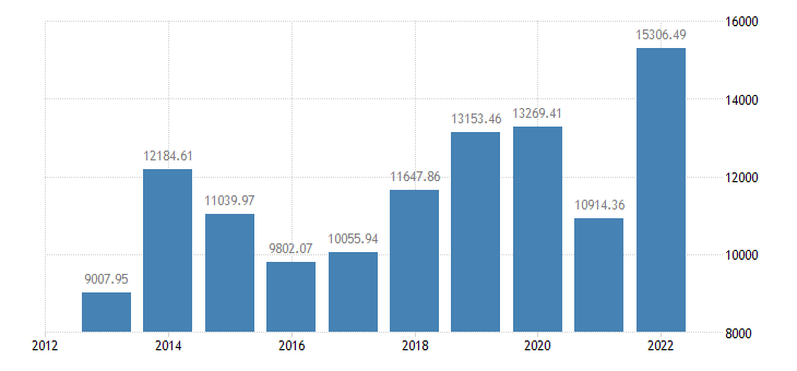 romania crop output production value at basic price eurostat data