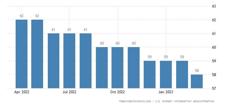 Romania Crude Oil Production