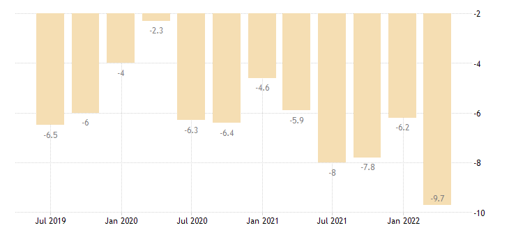 romania current account balance eurostat data