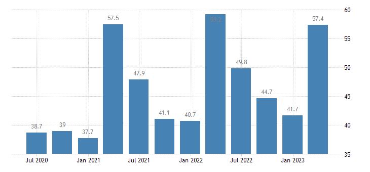 romania current account credit eurostat data