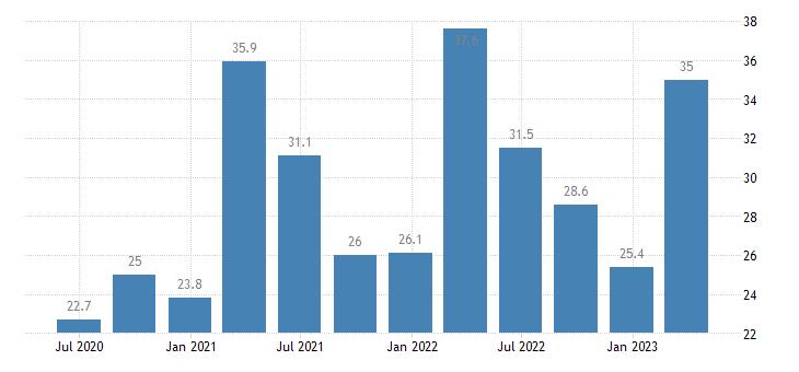 romania current account credit on goods eurostat data