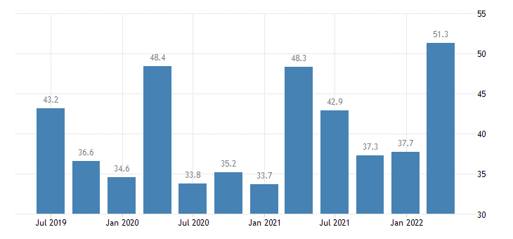 romania current account credit on goods services eurostat data