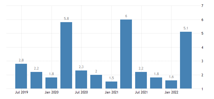 romania current account credit on primary income eurostat data