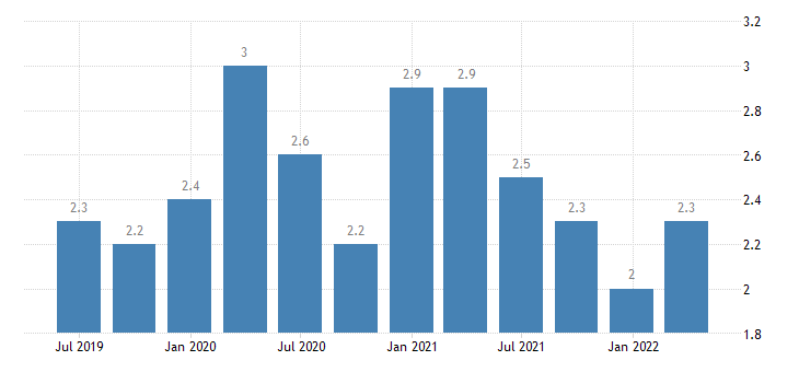 romania current account credit on secondary income eurostat data