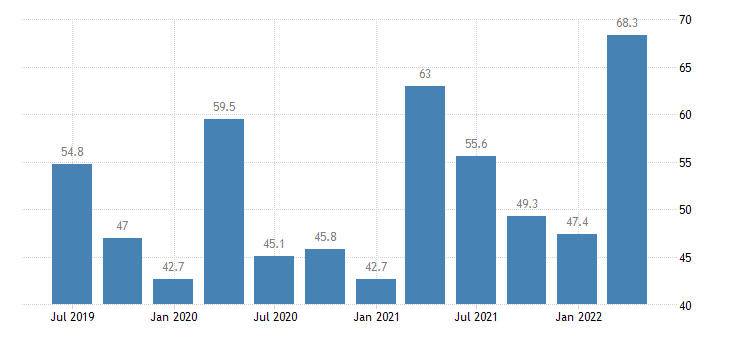 romania current account debit eurostat data