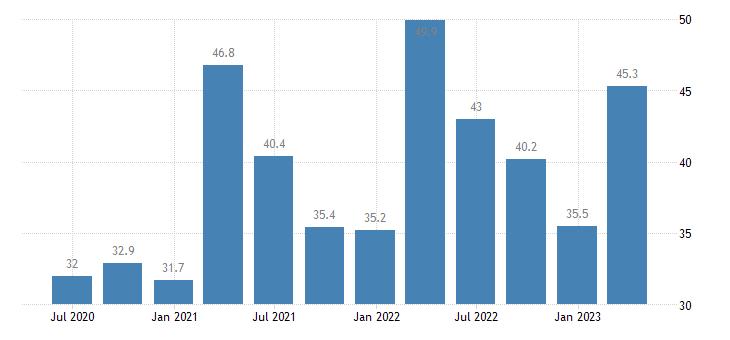 romania current account debit on goods eurostat data