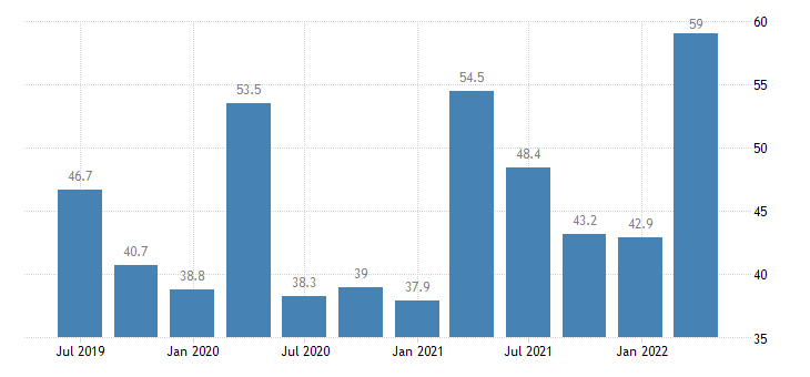 romania current account debit on goods services eurostat data