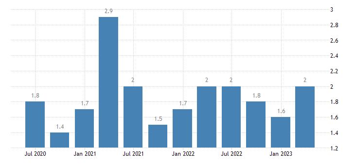 romania current account debit on secondary income eurostat data