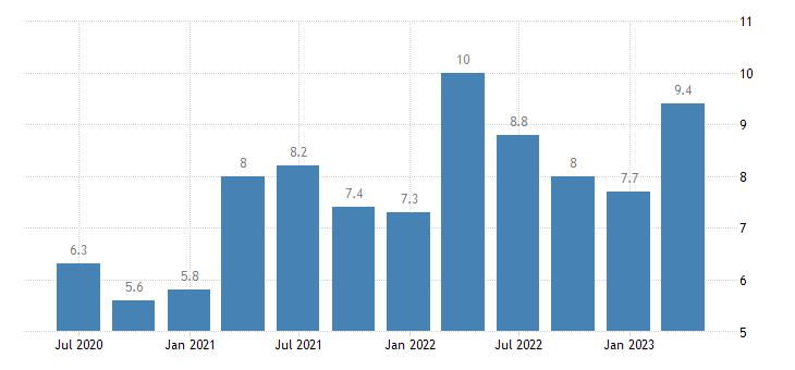 romania current account debit on services eurostat data