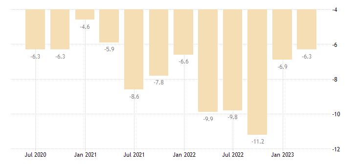 romania current account net balance eurostat data