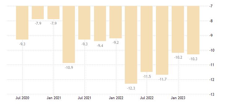 romania current account net balance on goods eurostat data
