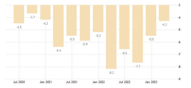 romania current account net balance on goods services eurostat data