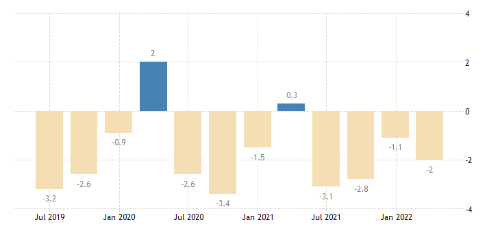 romania current account net balance on primary income eurostat data