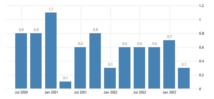romania current account net balance on secondary income eurostat data