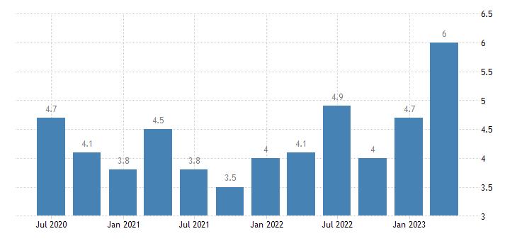 romania current account net balance on services eurostat data