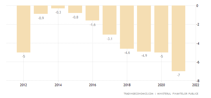 Romania Current Account to GDP