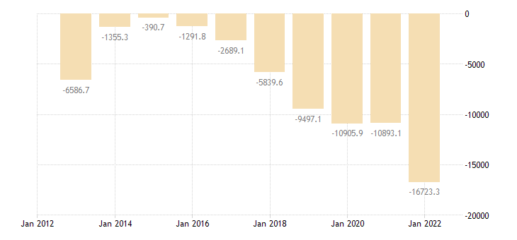 romania current account transactions on balance eurostat data