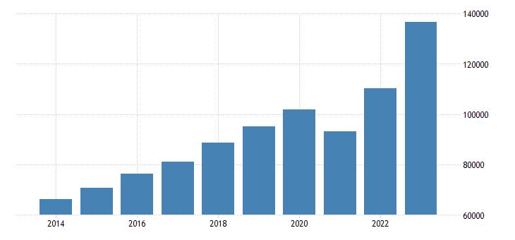 romania current account transactions on credit eurostat data