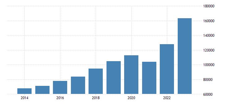 romania current account transactions on debit eurostat data