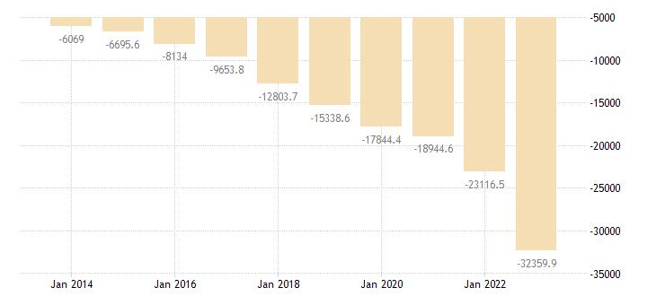 romania current account transactions on goods balance eurostat data