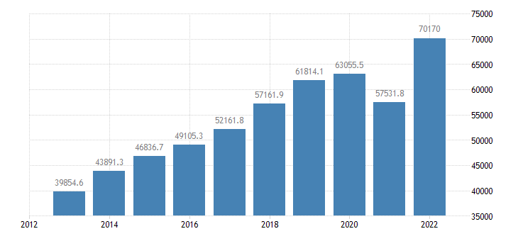 romania current account transactions on goods credit eurostat data