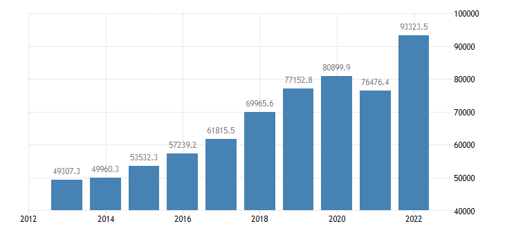 romania current account transactions on goods debit eurostat data