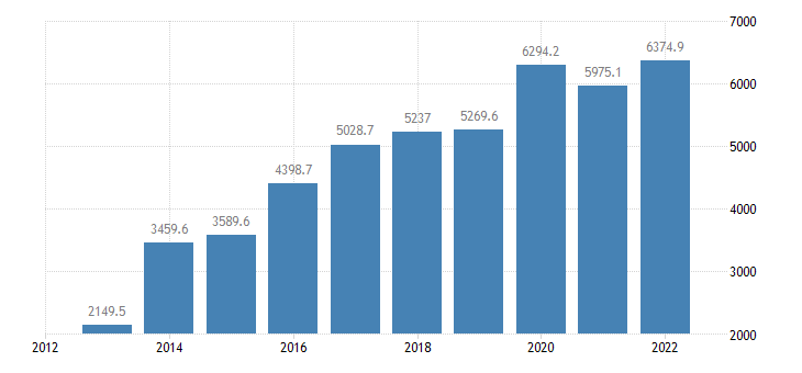 romania current account transactions on primary income credit eurostat data