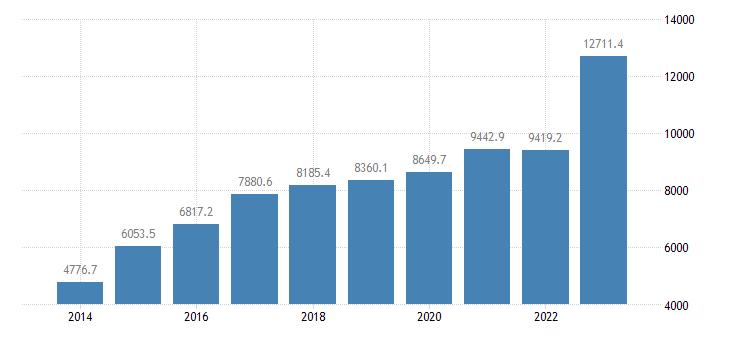 romania current account transactions on services balance eurostat data