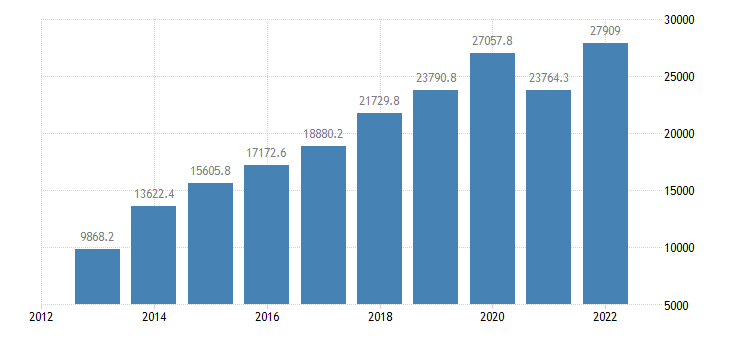 romania current account transactions on services credit eurostat data