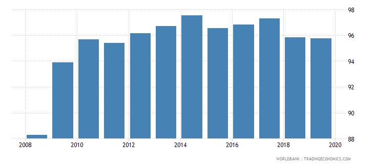 romania current education expenditure primary percent of total expenditure in primary public institutions wb data
