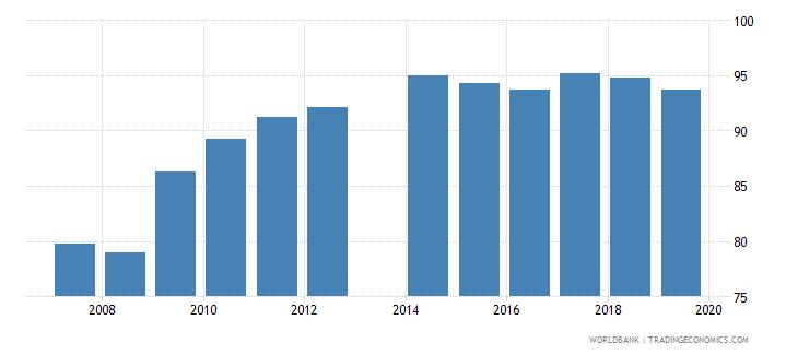 romania current education expenditure total percent of total expenditure in public institutions wb data