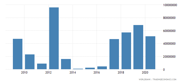 romania customs and other import duties current lcu wb data