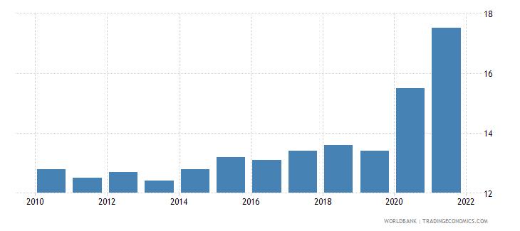 romania death rate crude per 1000 people wb data
