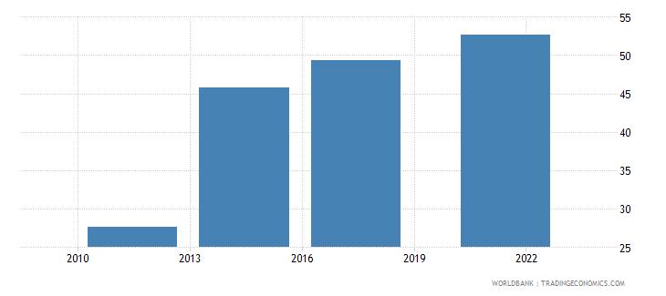 romania debit card percent age 15 wb data