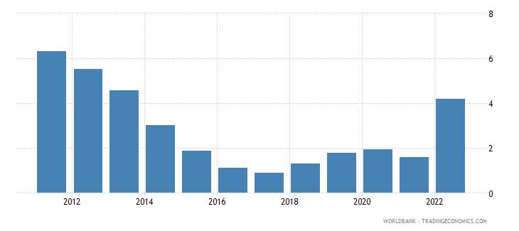 romania deposit interest rate percent wb data