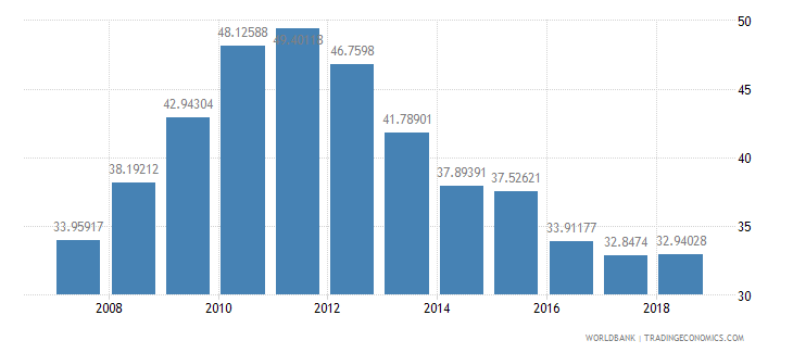 romania domestic credit provided by banking sector percent of gdp wb data