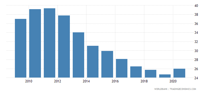 romania domestic credit to private sector by banks percent of gdp wb data
