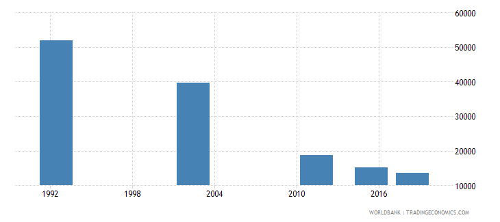 romania elderly illiterate population 65 years male number wb data