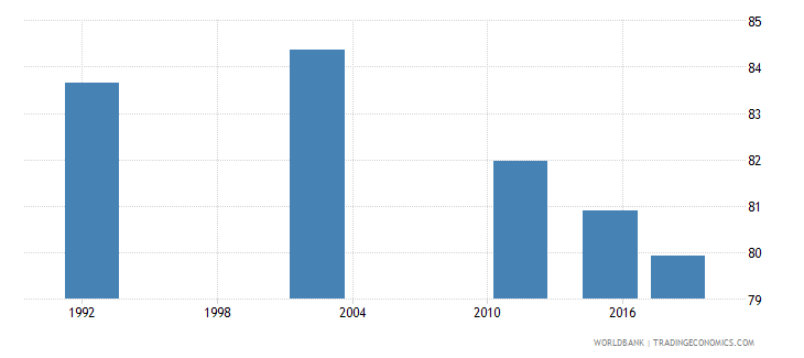 romania elderly illiterate population 65 years percent female wb data